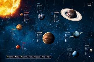 3536995-00001 Schreibunterlage Planeten
